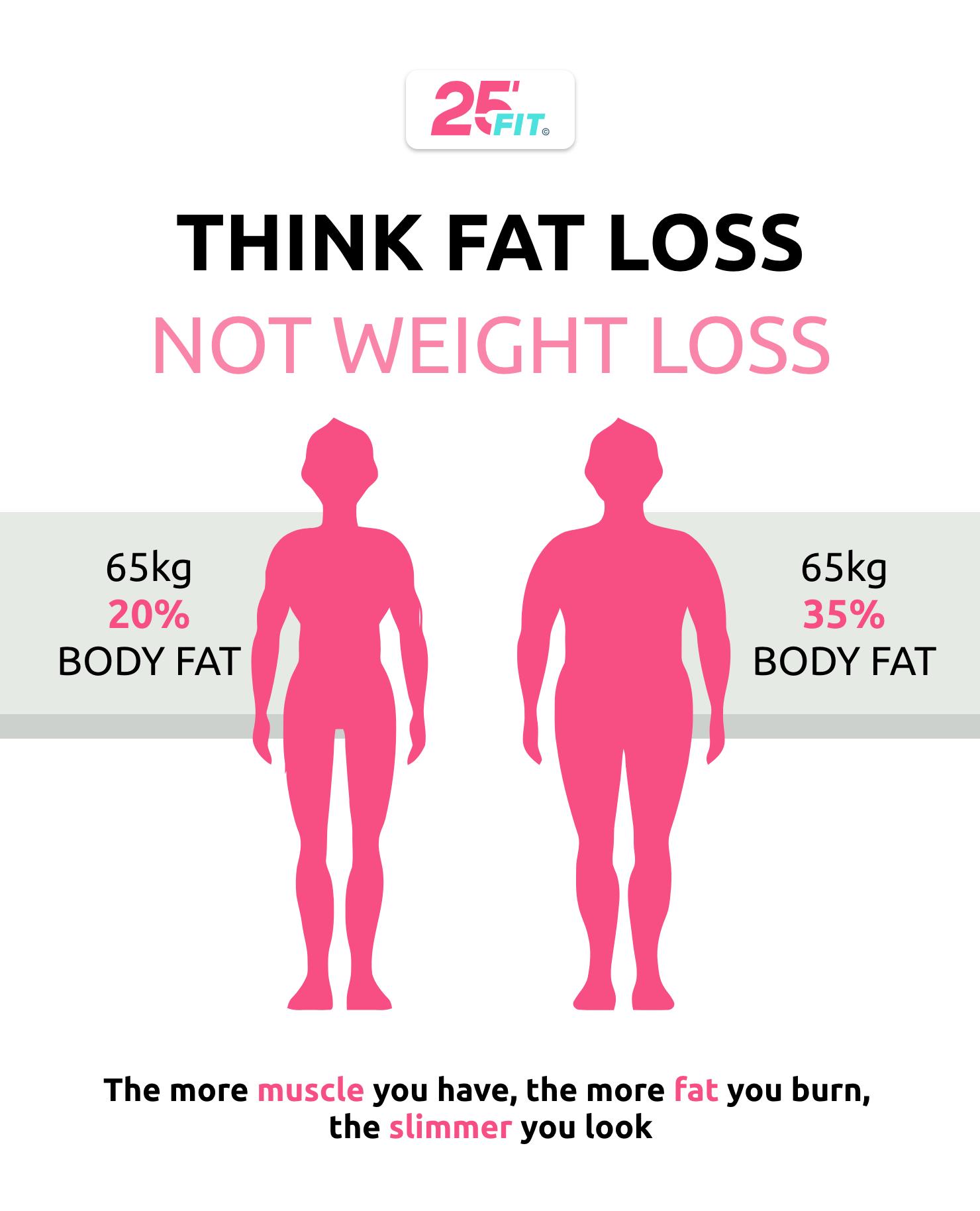 Giảm cân hay giảm mỡ