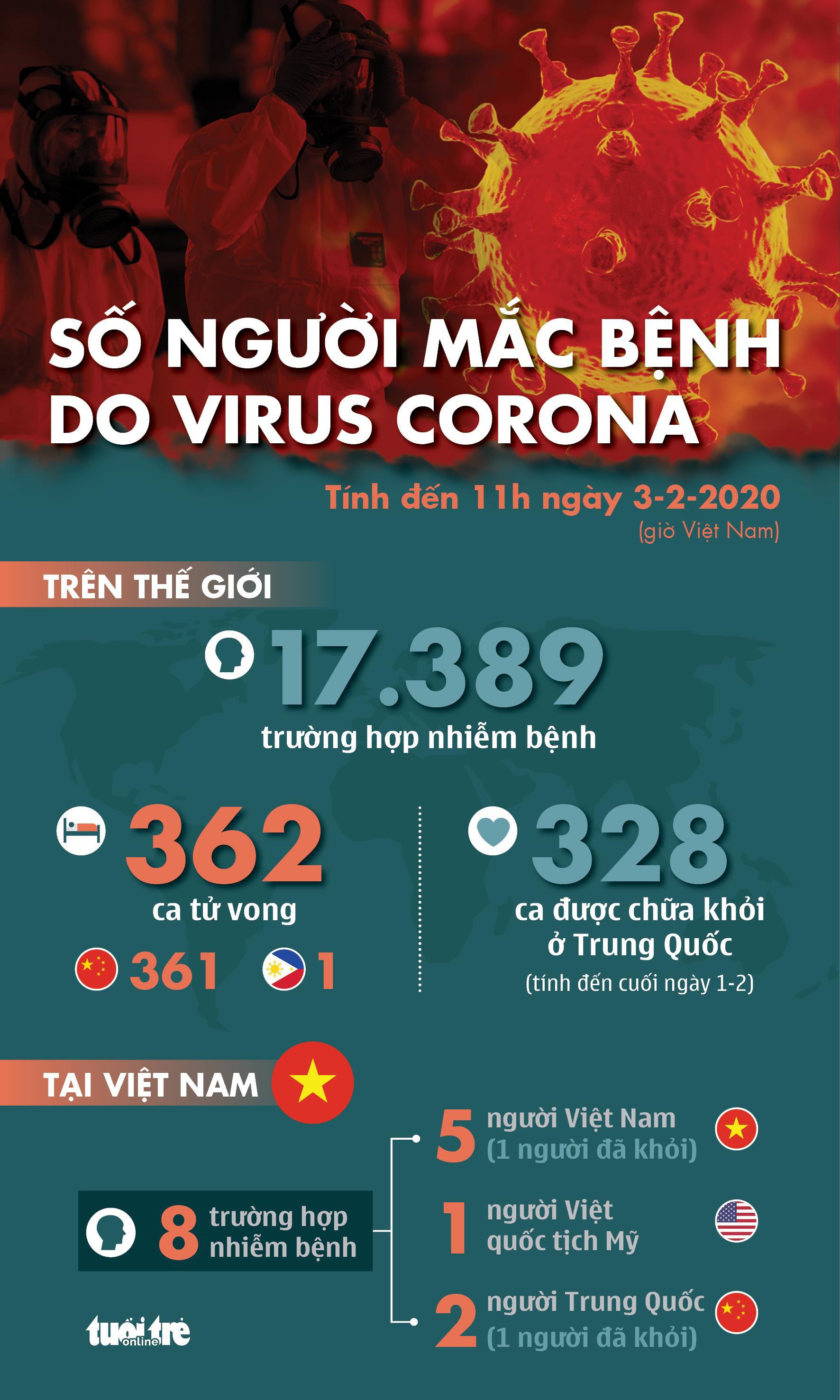 Các biện pháp phòng dịch Corona Virus